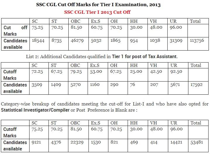 SSC CGL Cut Off Marks 2013