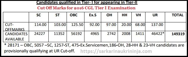 SSC CGL Cut Off Marks 2016