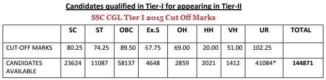 SSC CGL Cut Off Marks 2015