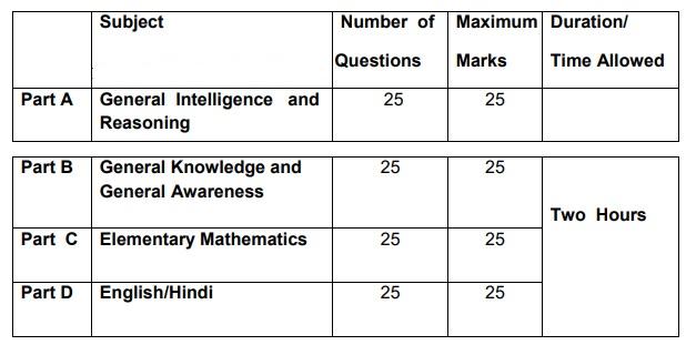 SSC GD Constable Exam Pattern 2018